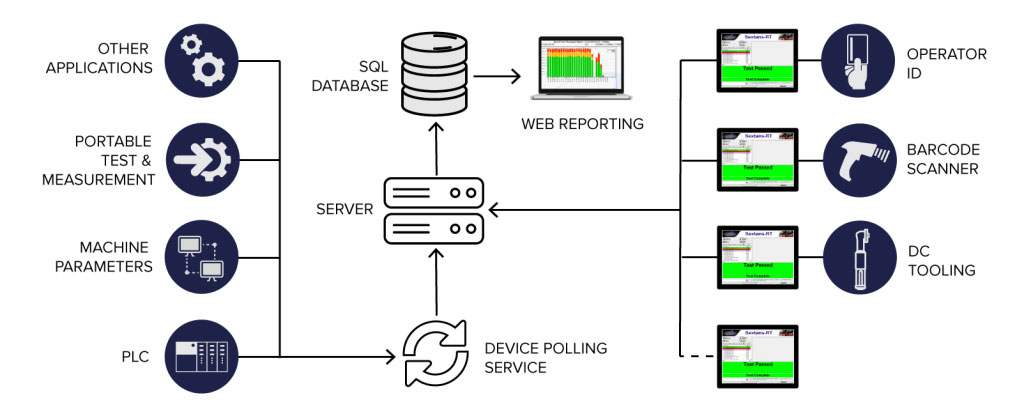 Typical OrionTM Data Collection & Reporting Infrastructure