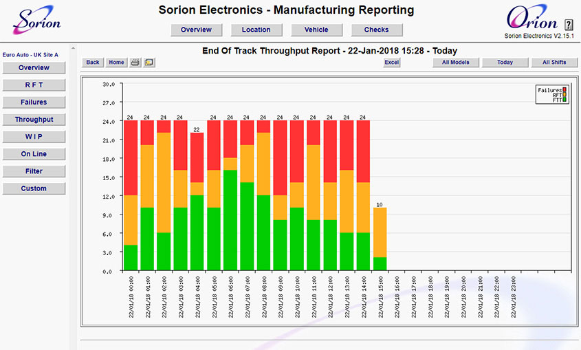 Manufacturing throughput report