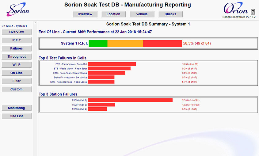 Orion manufacturing reporting summary