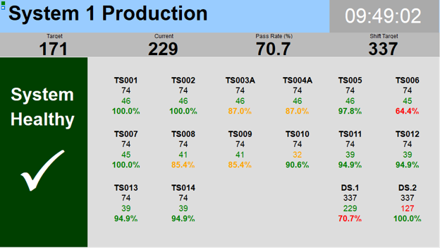 Real-time visualisation of production status and events