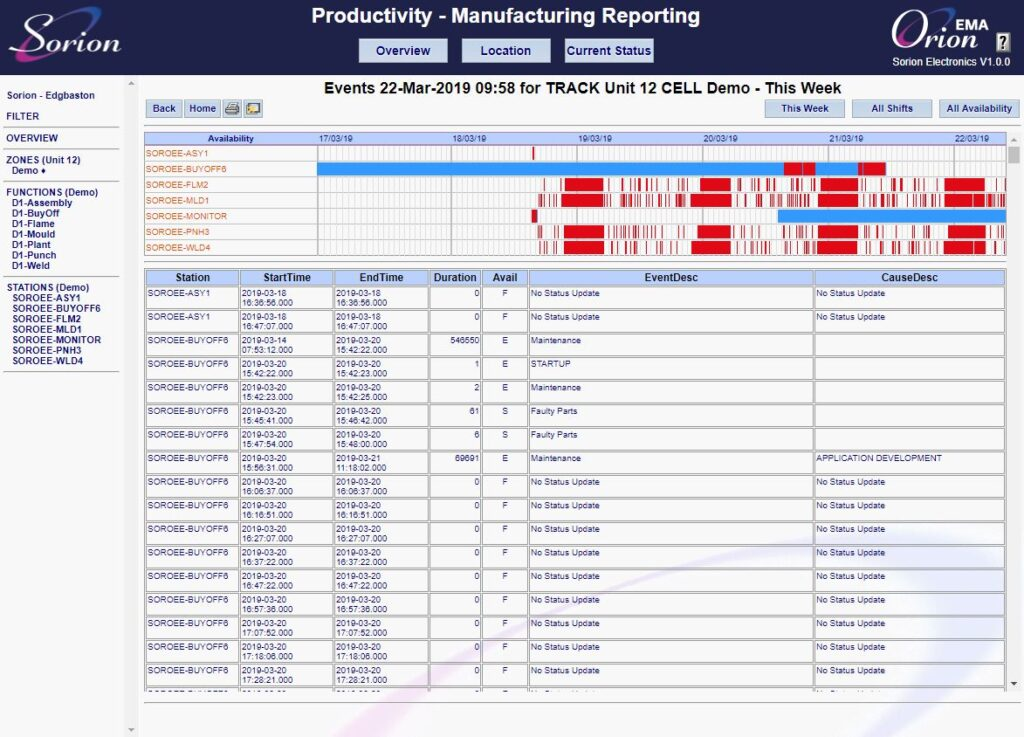 Equipment monitoring software - Events report