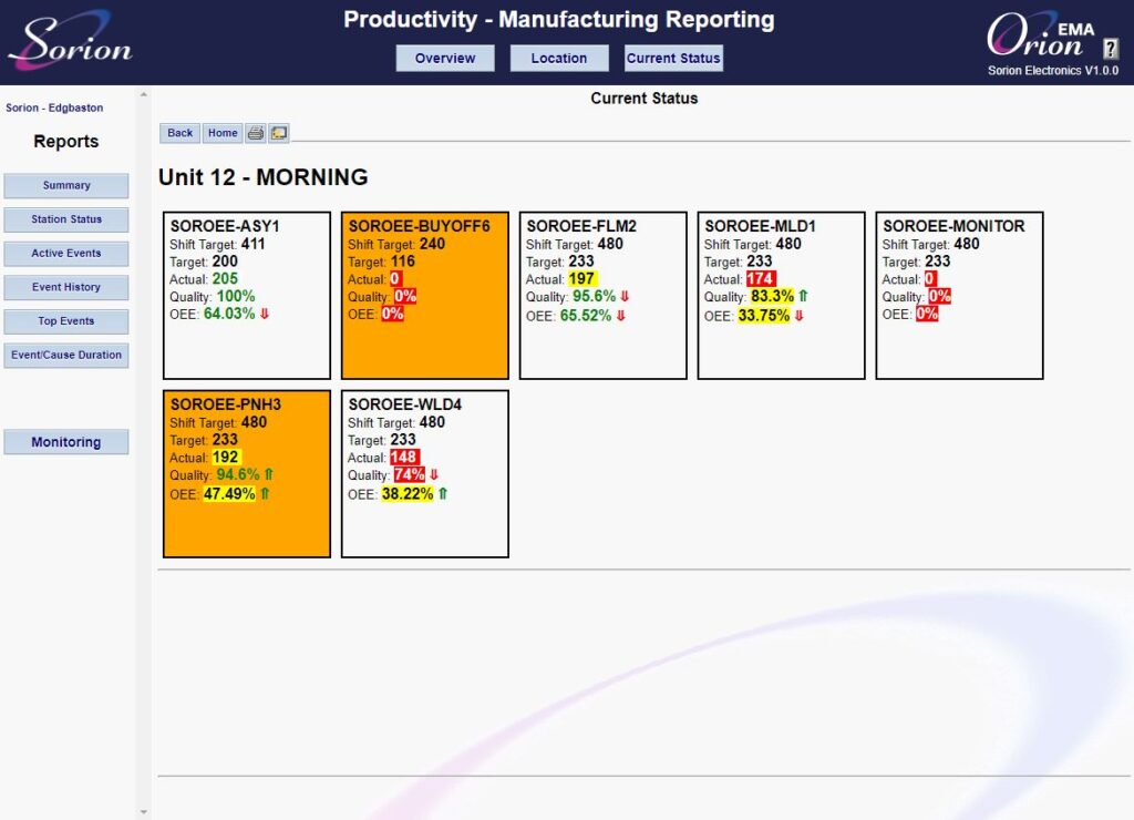 Station status overview - OEE Equipment monitoring software
