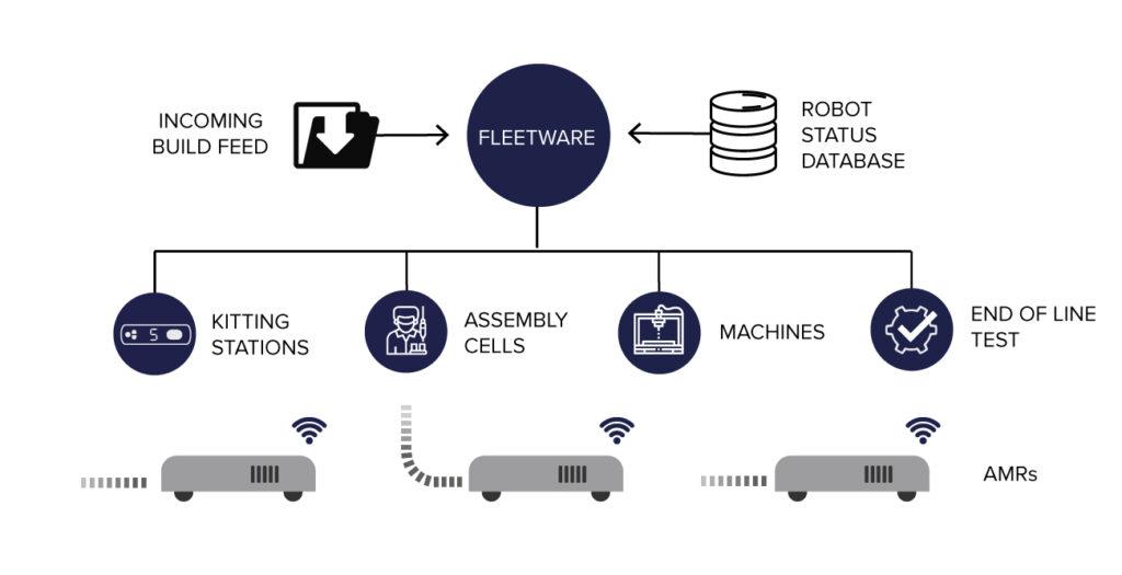 Sorion develops control application for Autonomous Mobile Robots