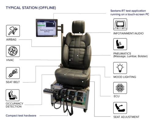 Automotive seat tester